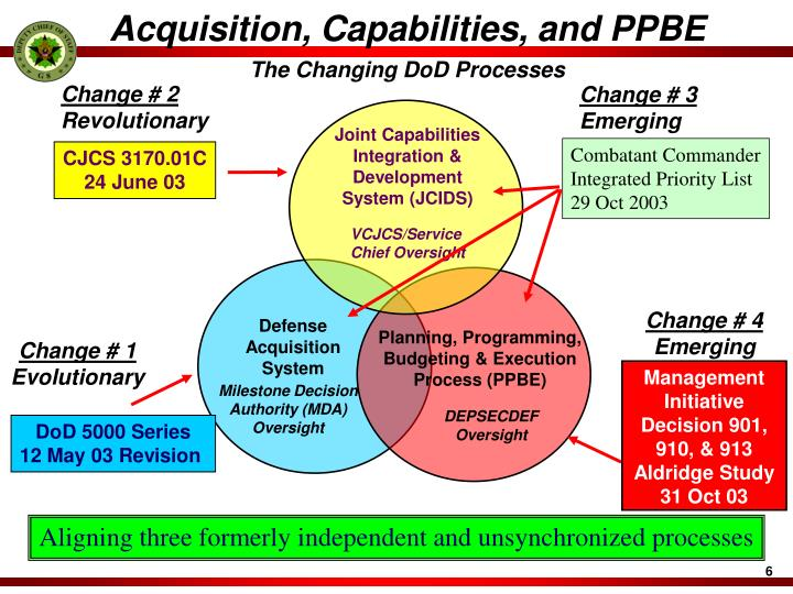 Acquisition, Capabilities, and PPBE