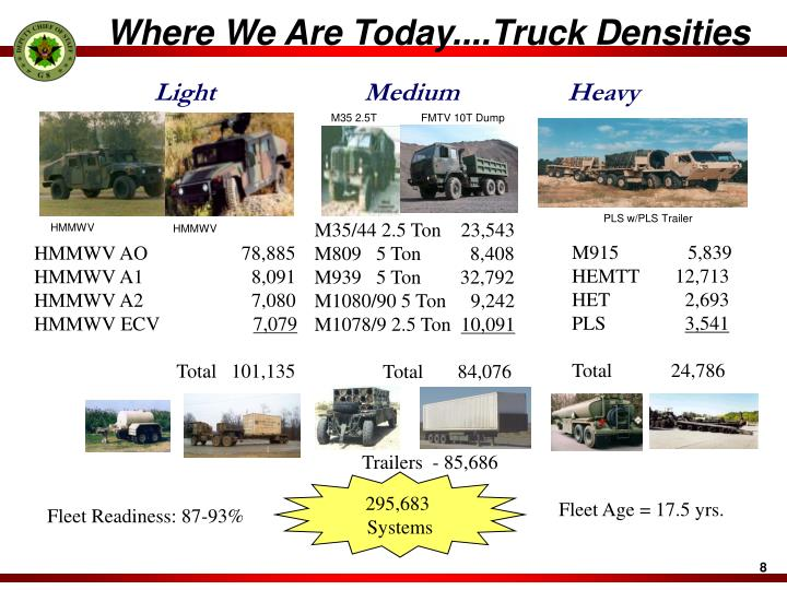 Where We Are Today....Truck Densities