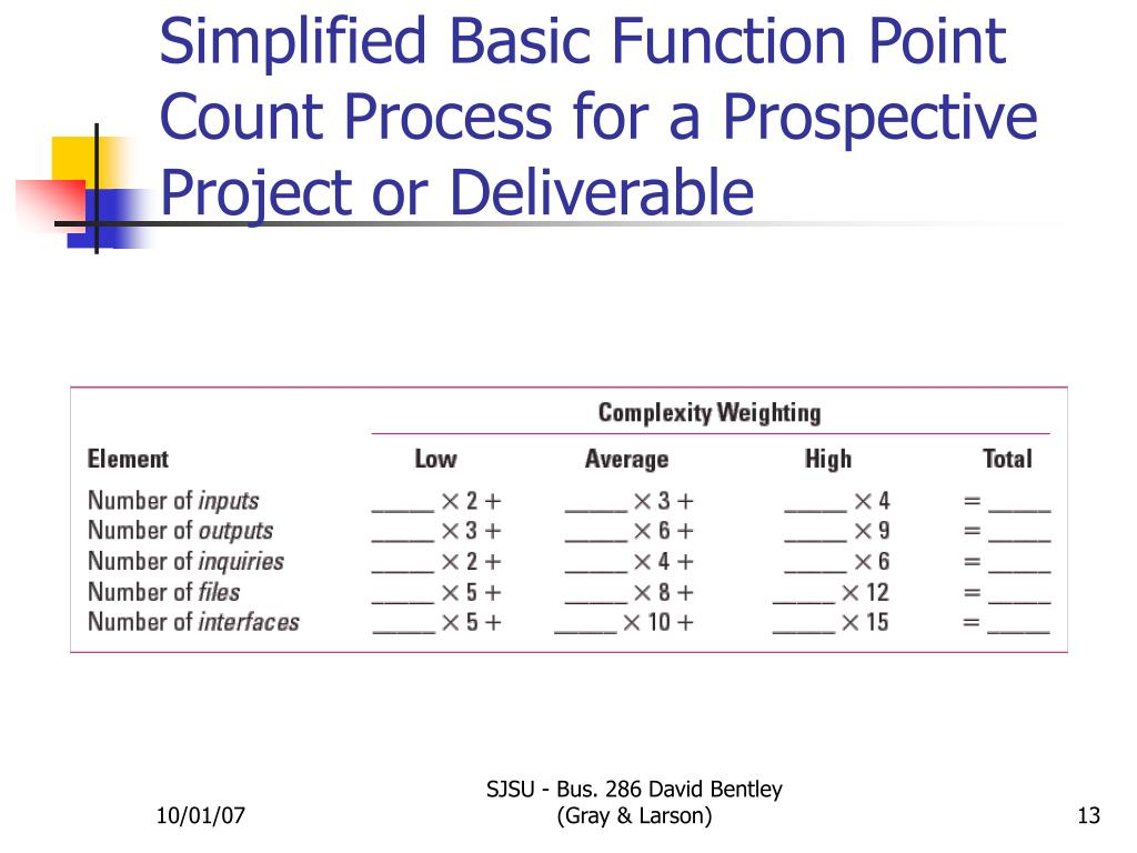 Simplified Basic Function Point Count Process for a Prospective Project or Deliverable