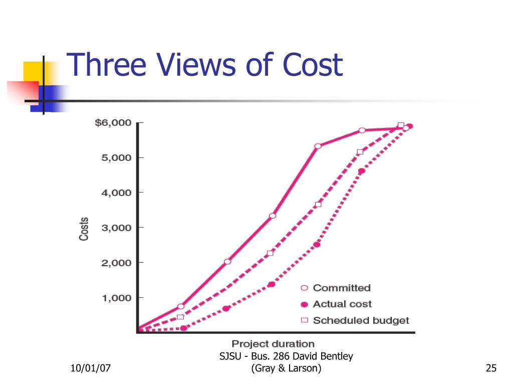 Three Views of Cost
