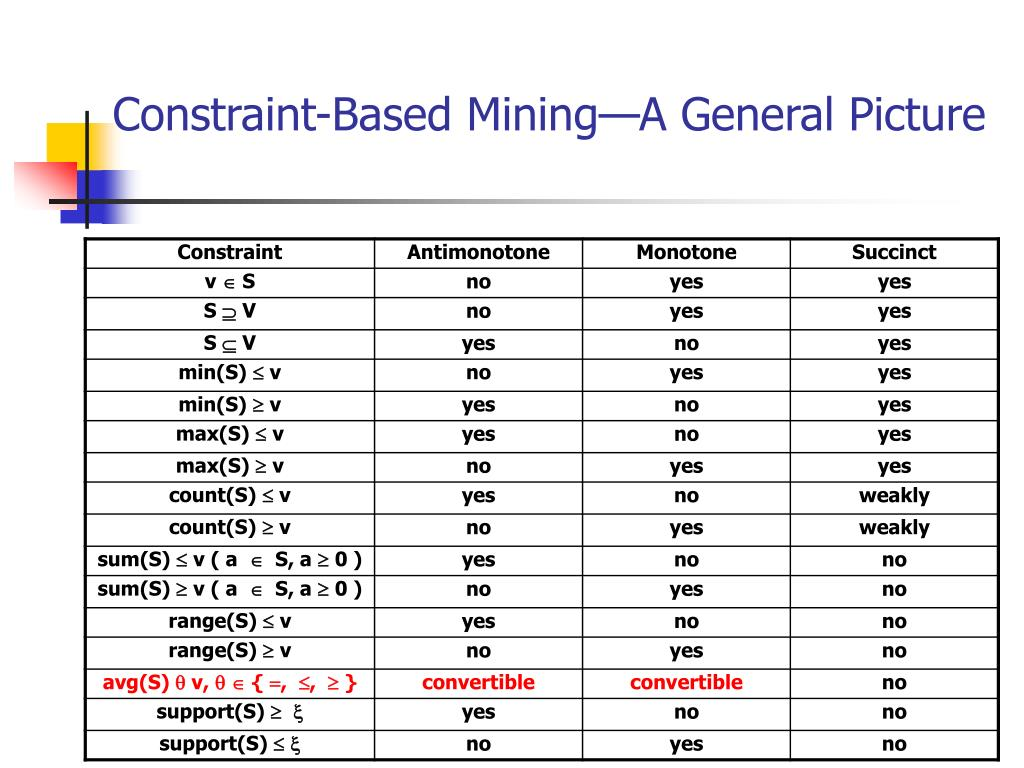 Constraint-Based Mining—A General Picture