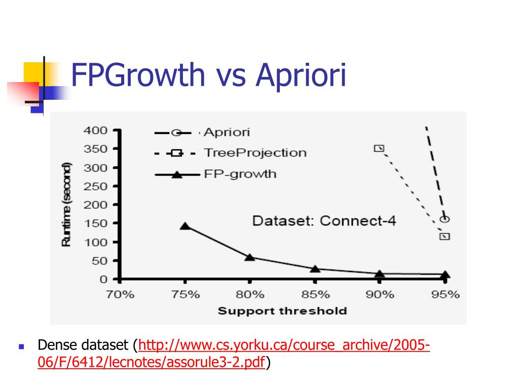 FPGrowth vs Apriori