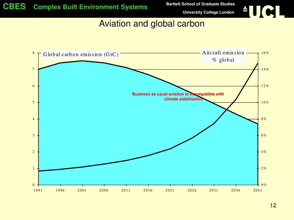 Aviation and global carbon