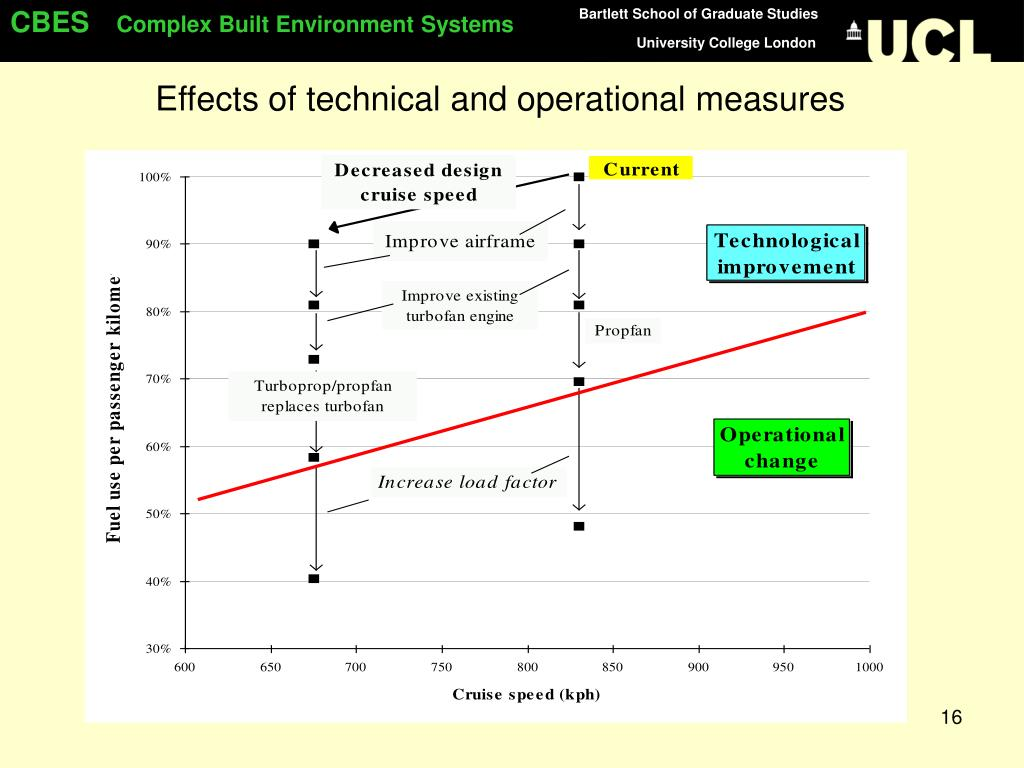 Effects of technical and operational measures
