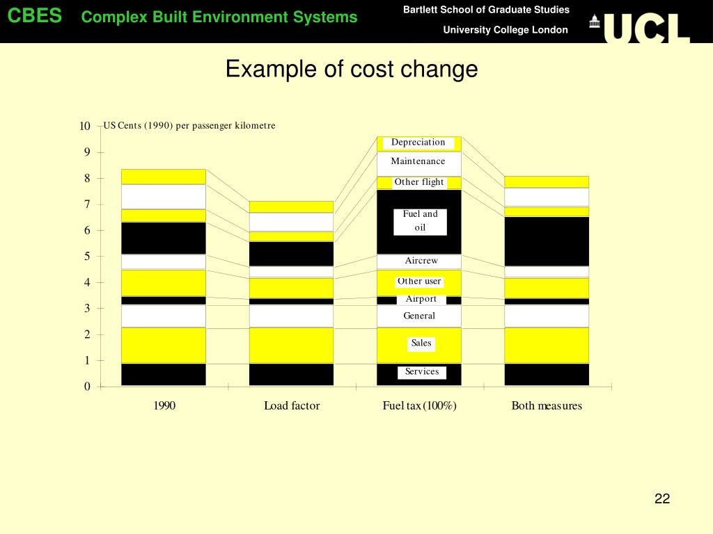 Example of cost change