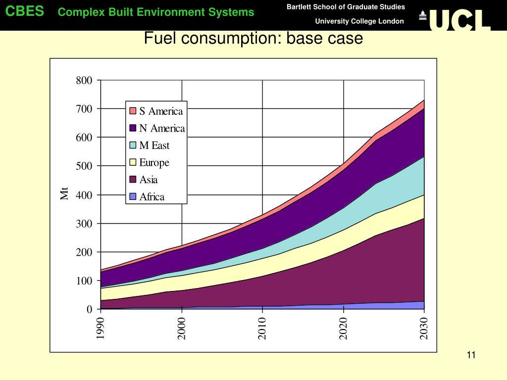 Fuel consumption: base case