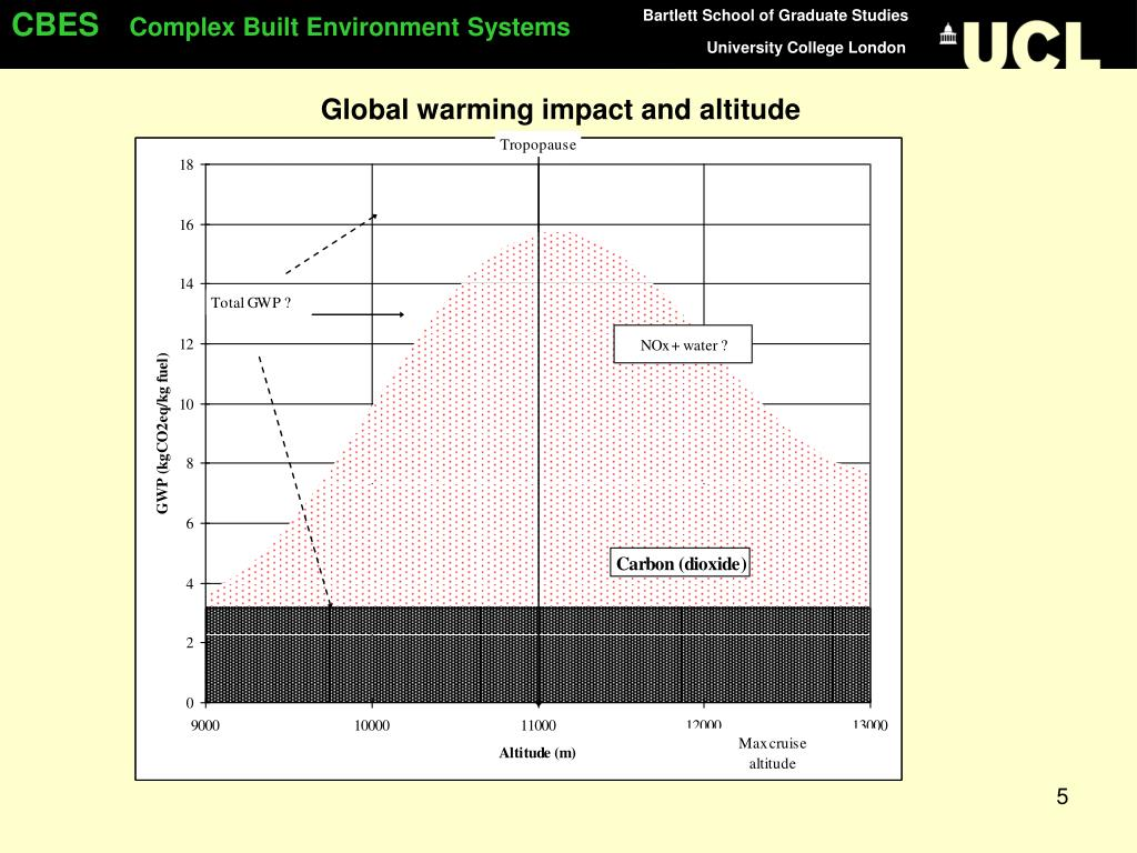 Global warming impact and altitude