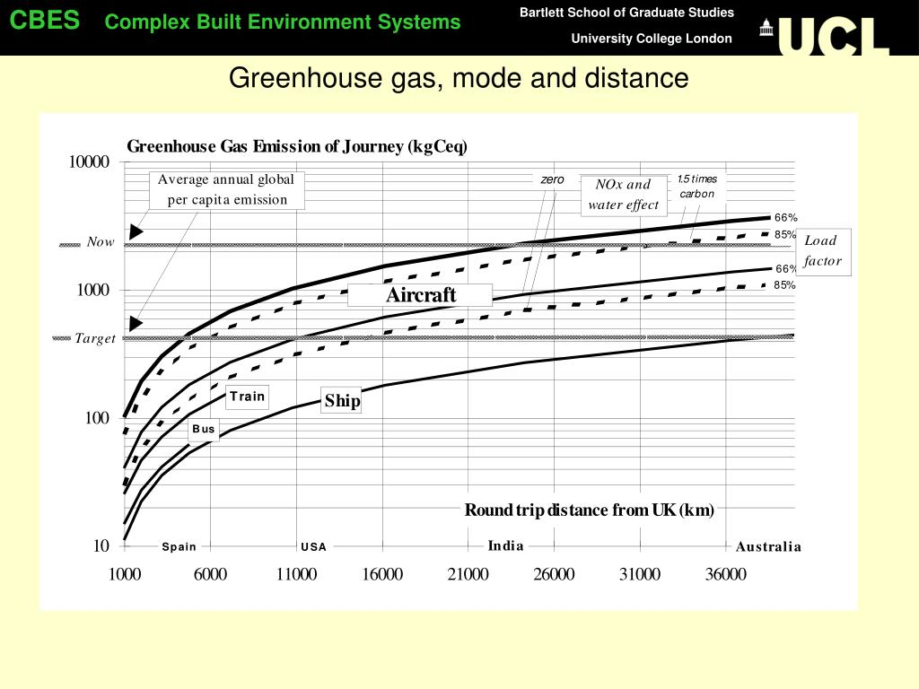 Greenhouse gas, mode and distance