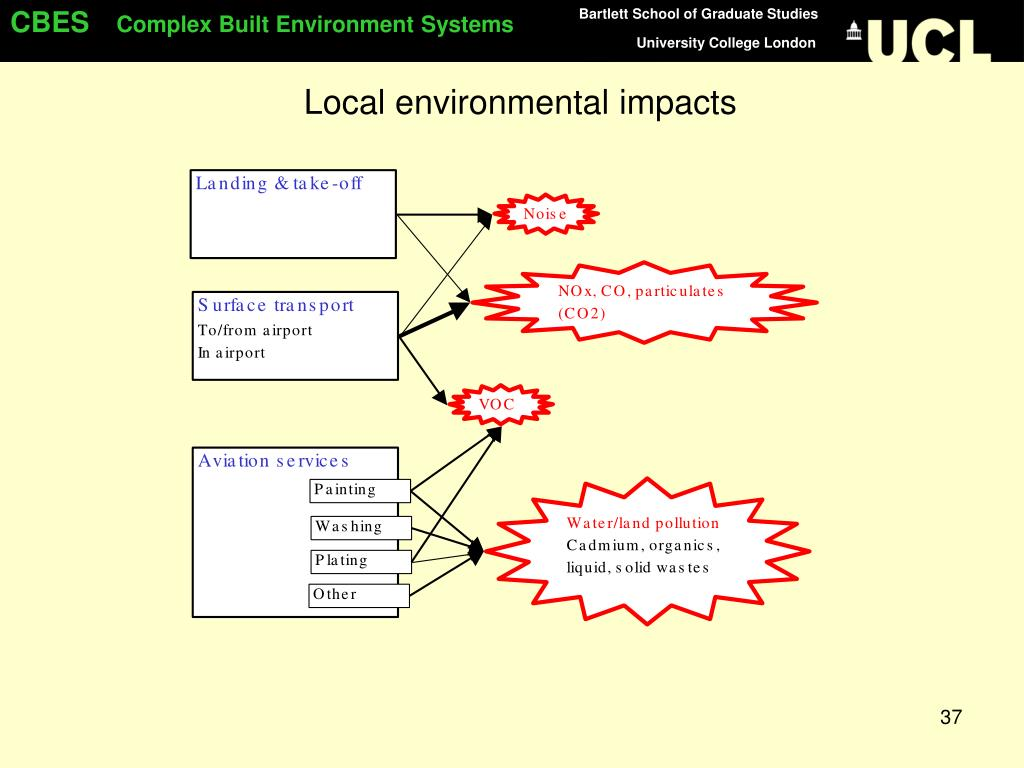 Local environmental impacts