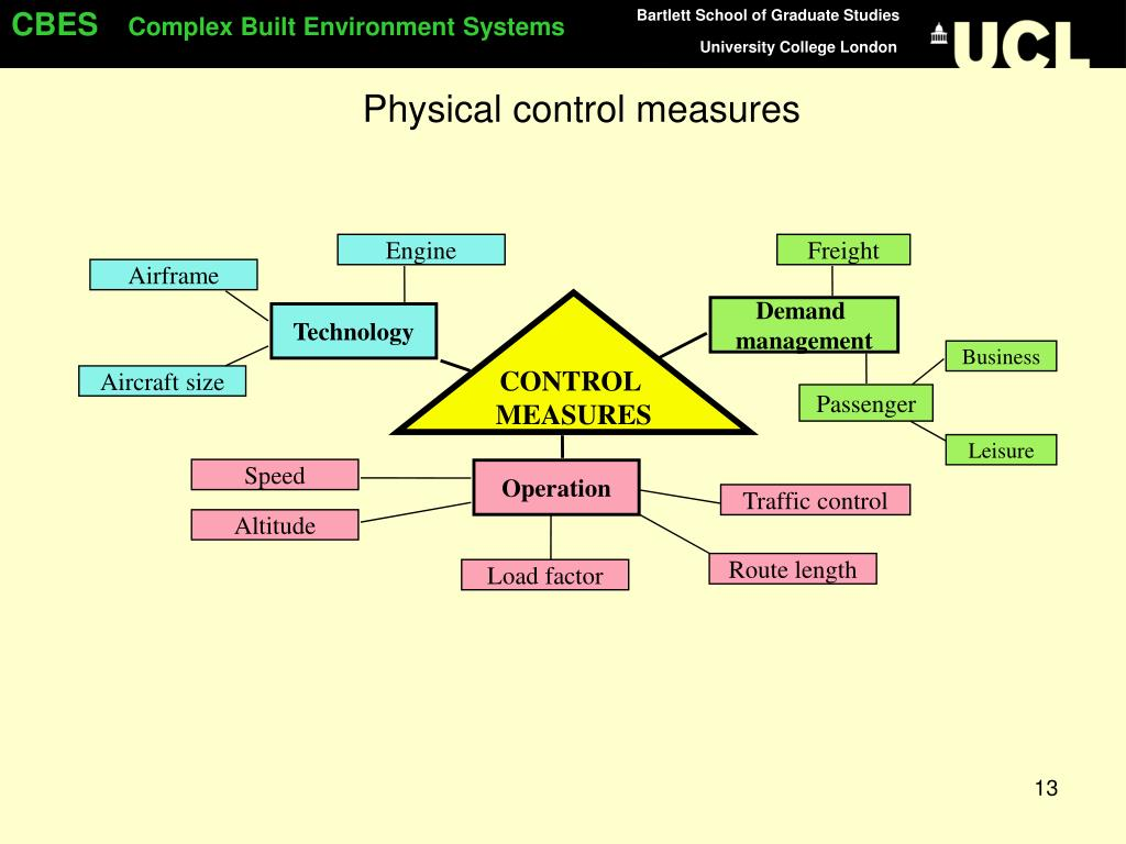 Physical control measures