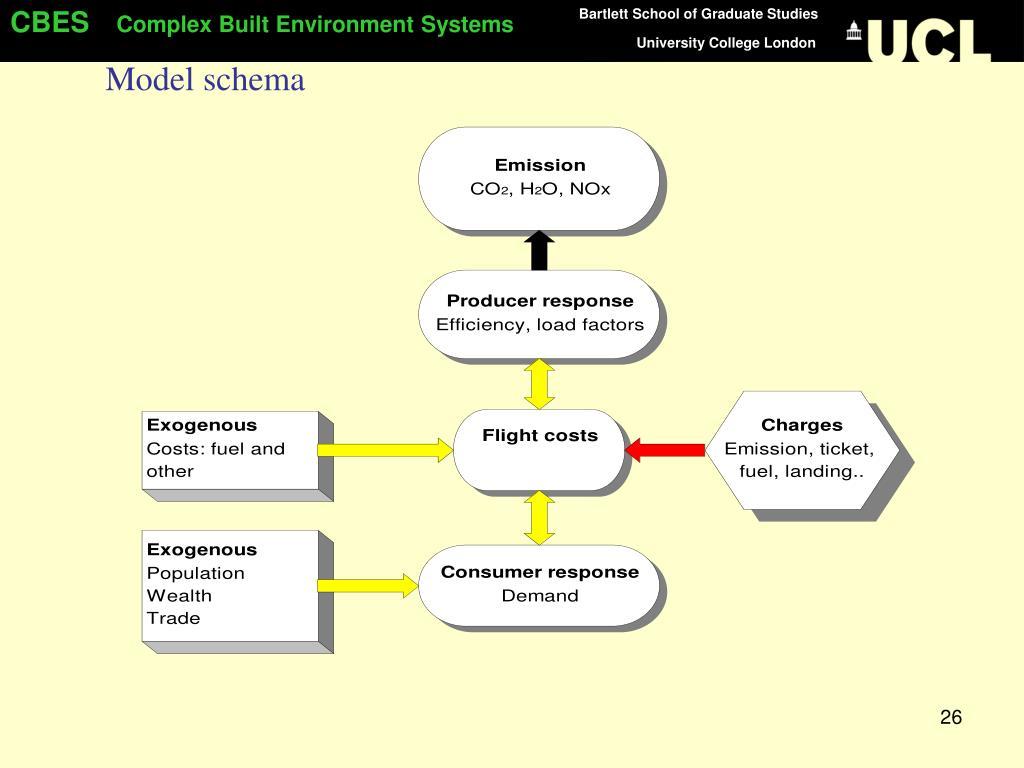 Model schema