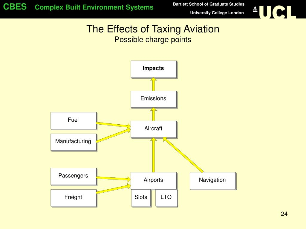 The Effects of Taxing Aviation