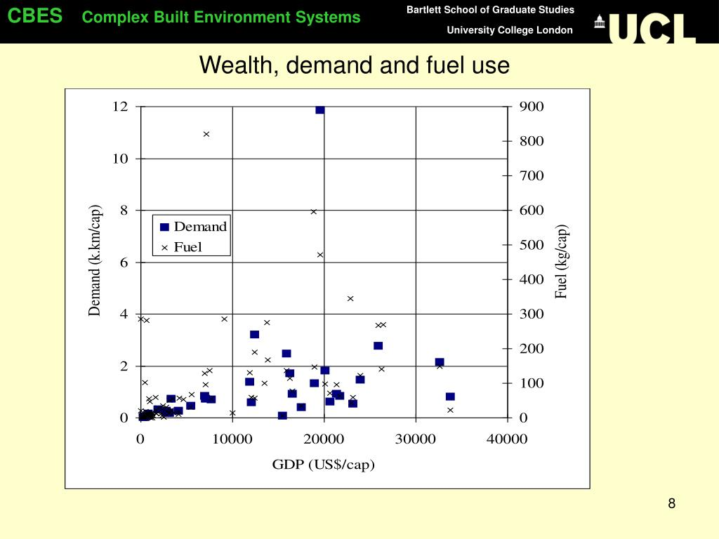 Wealth, demand and fuel use