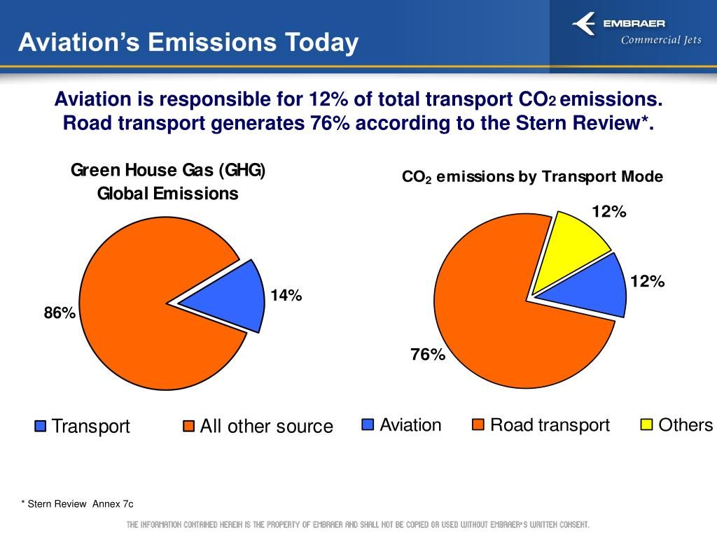 Aviation's Emissions Today