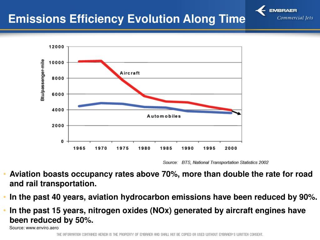 Emissions Efficiency Evolution Along Time