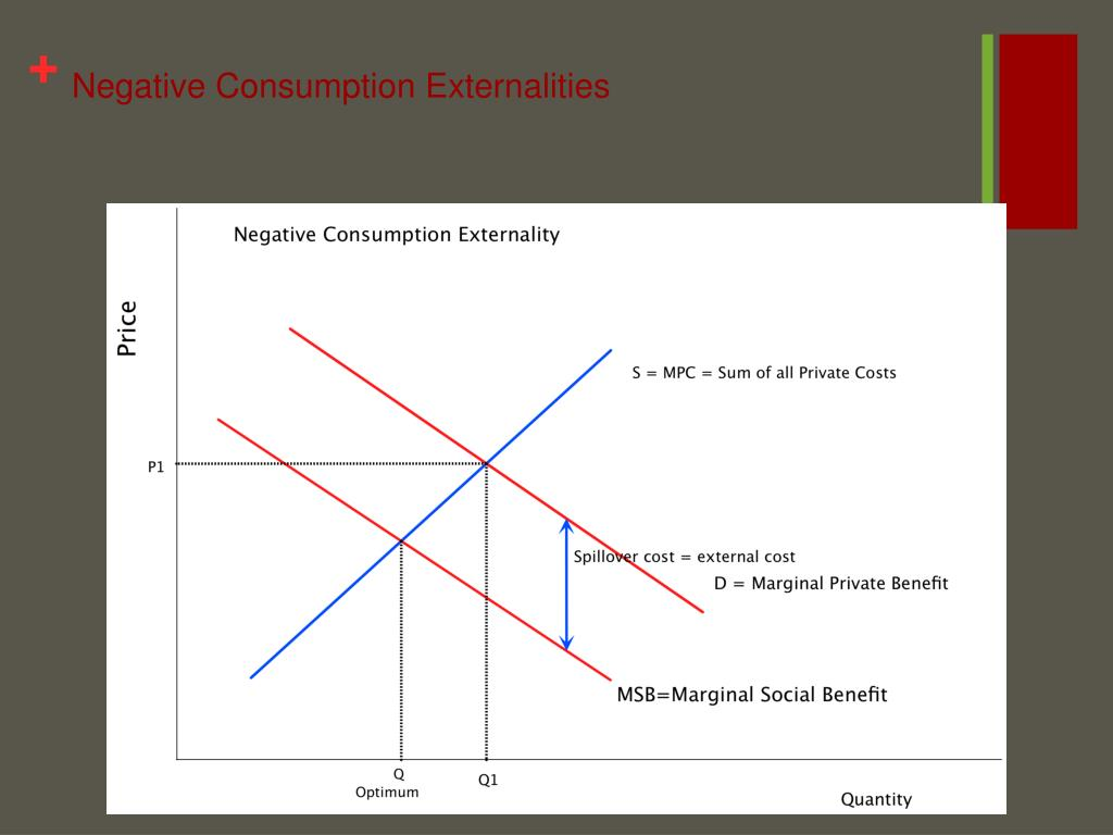 Negative Consumption Externalities