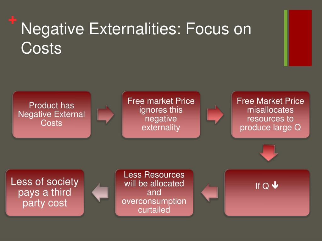 Negative Externalities: Focus on Costs