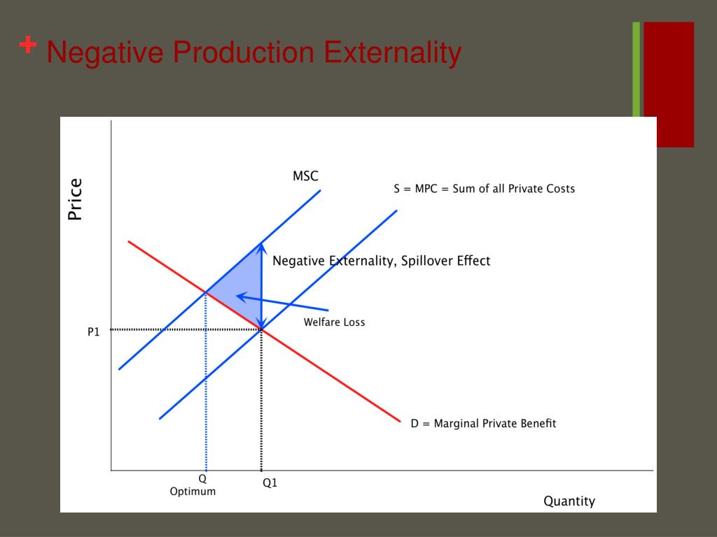Negative Production Externality