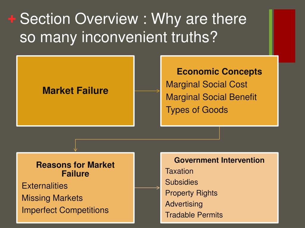 Section Overview : Why are there so many inconvenient truths?