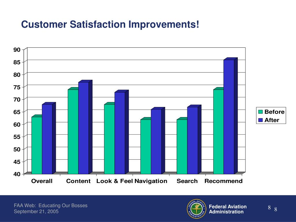 Customer Satisfaction Improvements!