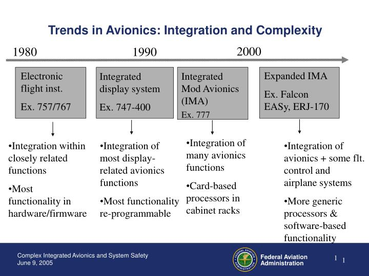 Trends in avionics integration and complexity