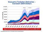 executive turbofan deliveries constant 2004 dollars