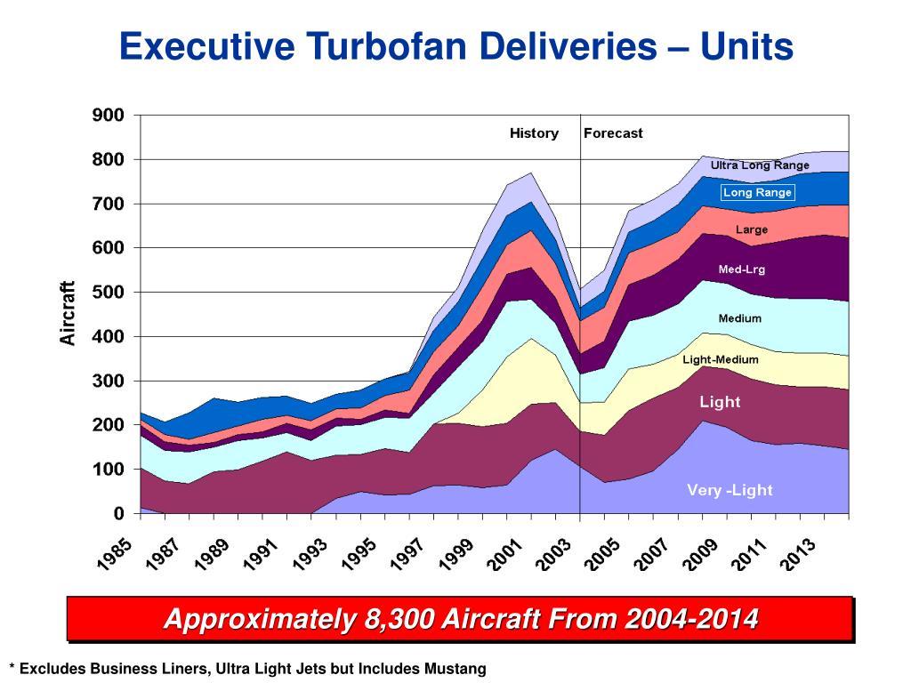 Executive Turbofan Deliveries – Units