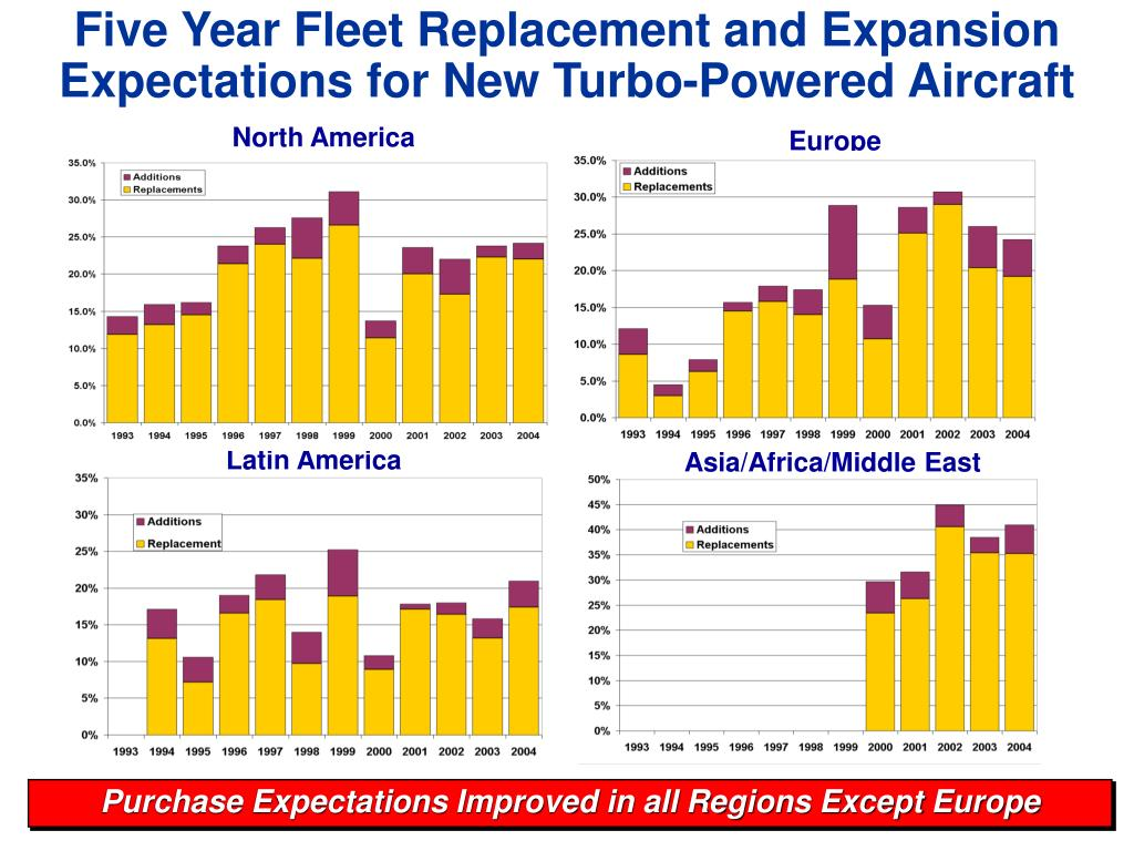 Five Year Fleet Replacement and Expansion Expectations for New Turbo-Powered Aircraft