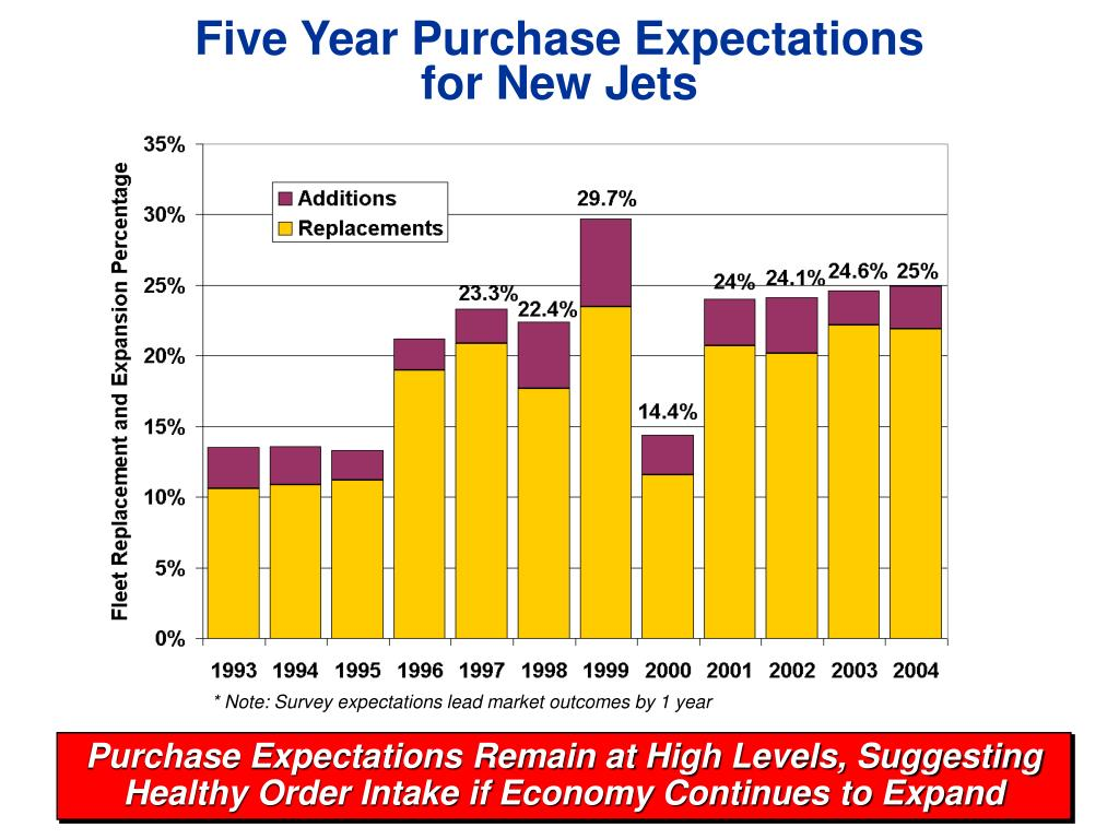 Five Year Purchase Expectations