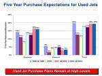 five year purchase expectations for used jets