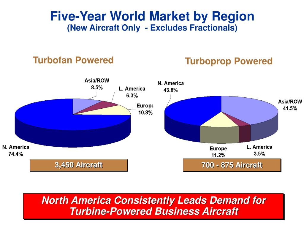 Five-Year World Market by Region