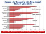 reasons for replacing with new aircraft remain consistent