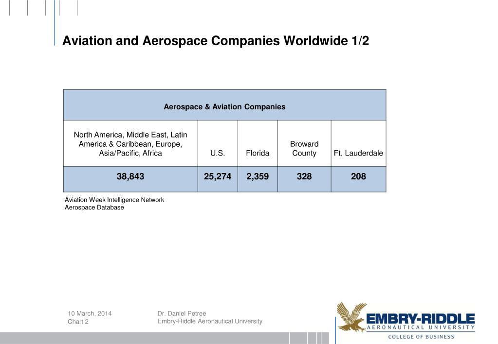 Aviation and Aerospace Companies Worldwide 1/2