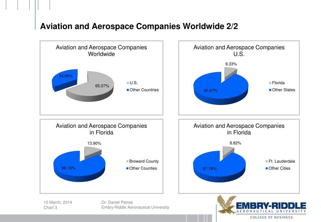Aviation and Aerospace Companies Worldwide 2/2