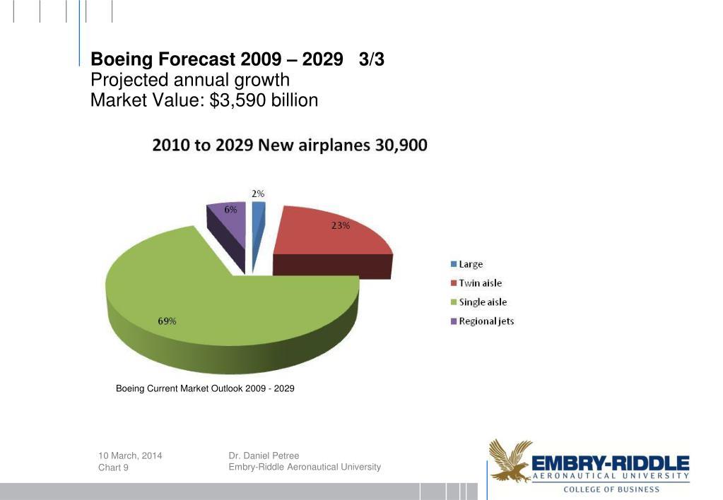 Boeing Forecast 2009 – 2029   3/3