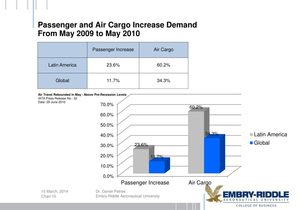 Passenger and Air Cargo Increase Demand