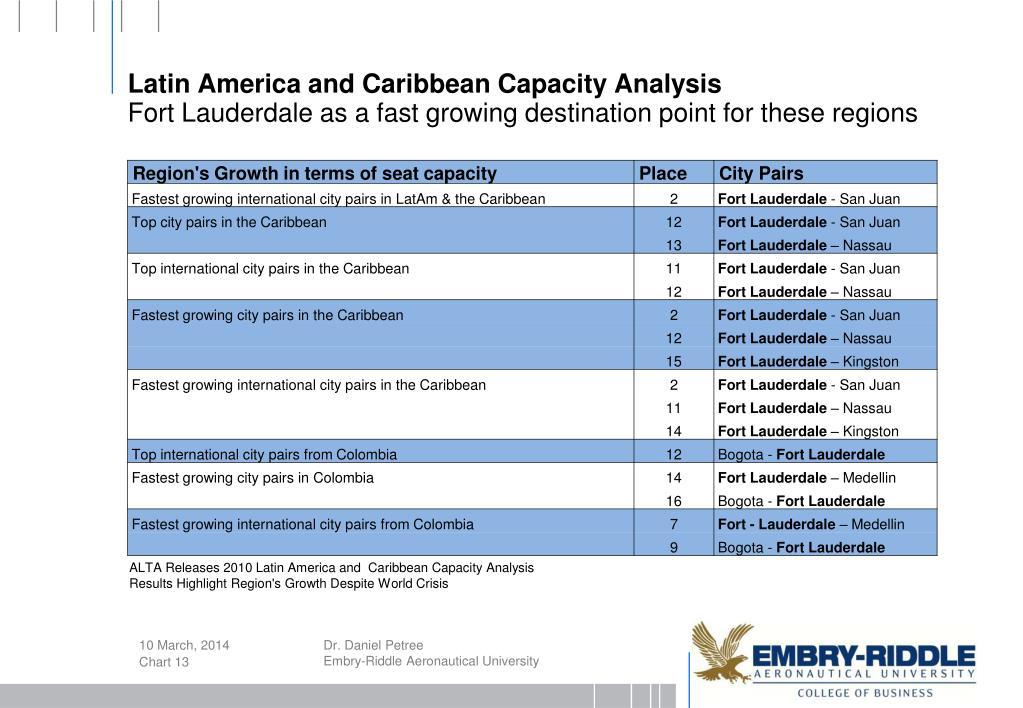 Latin America and Caribbean Capacity Analysis