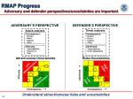 rmap progress adversary and defender perspectives uncertainties are important