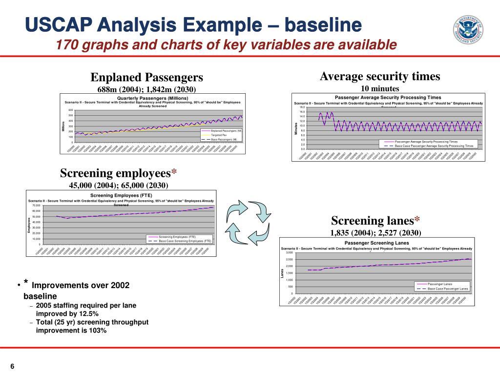 USCAP Analysis Example – baseline