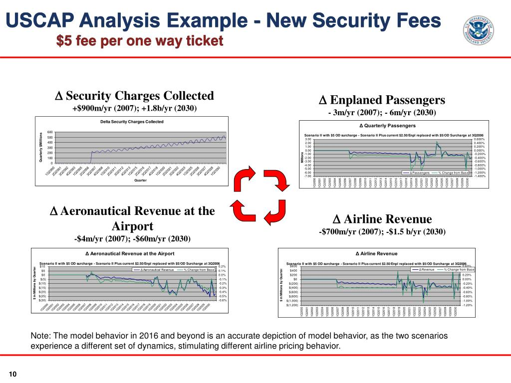 USCAP Analysis Example - New Security Fees