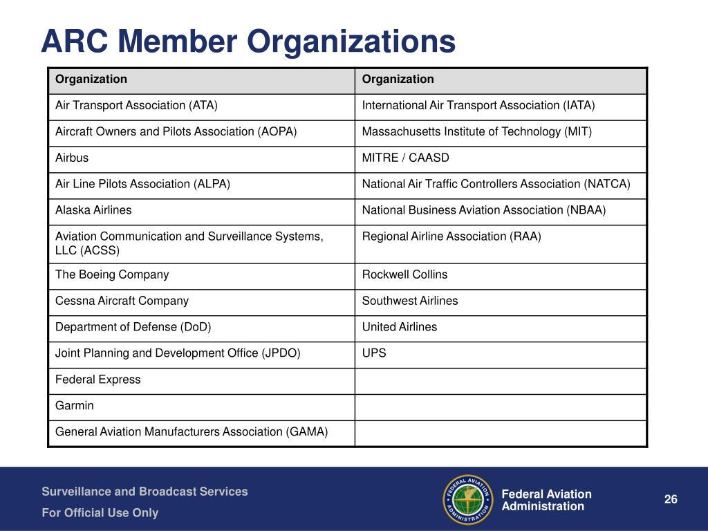 ARC Member Organizations