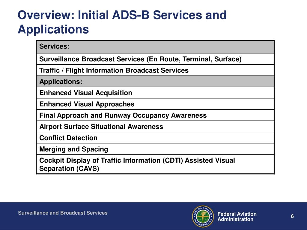 Overview: Initial ADS-B Services and Applications