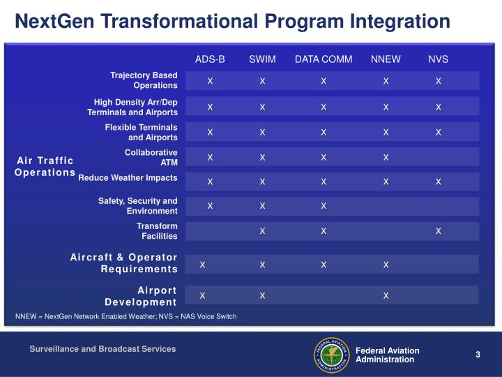 NextGen Transformational Program Integration