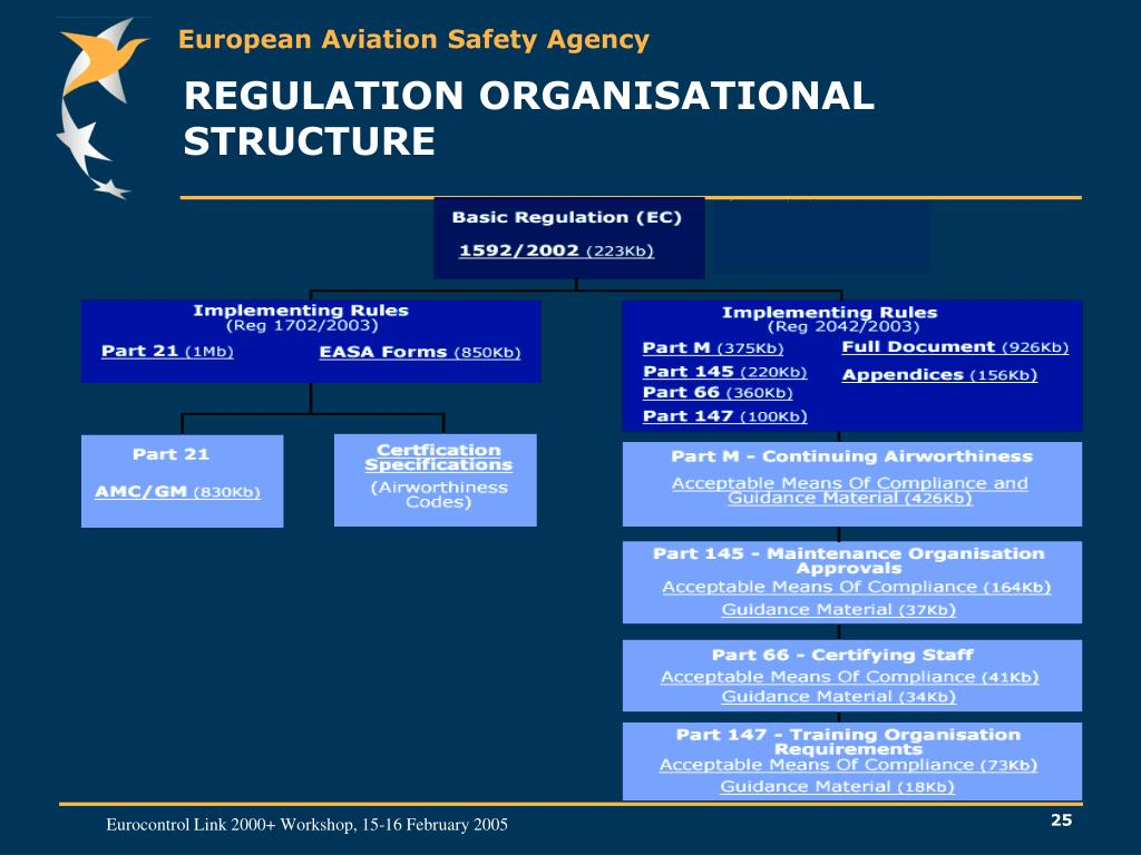 REGULATION ORGANISATIONAL STRUCTURE