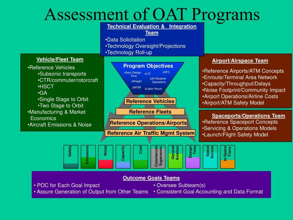Assessment of OAT Programs
