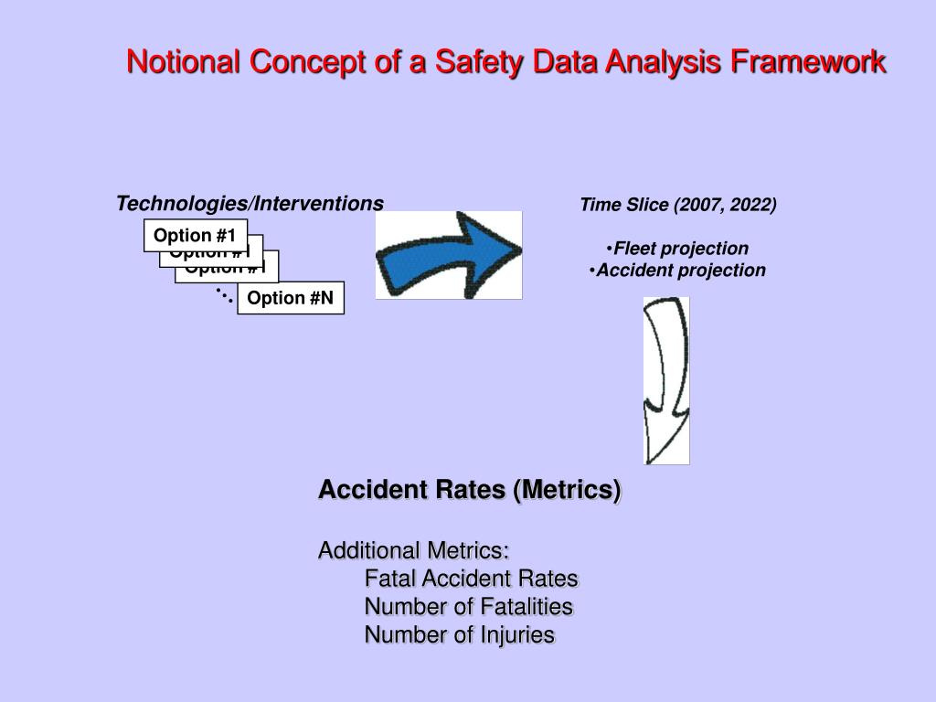 Notional Concept of a Safety Data Analysis Framework