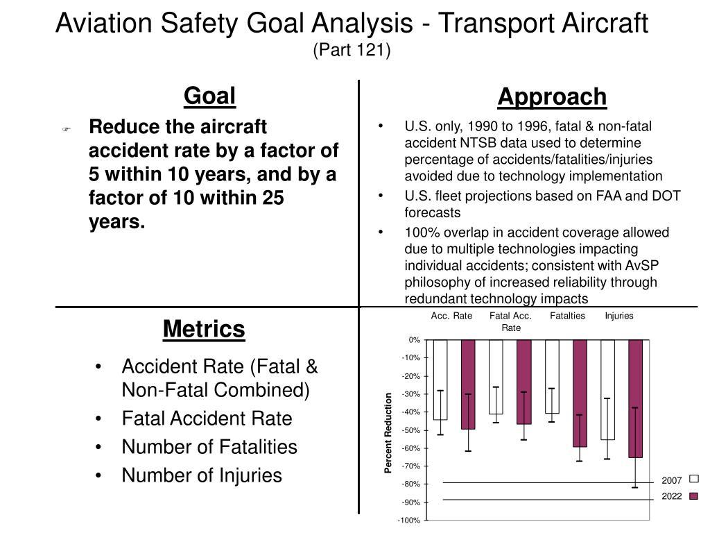 Aviation Safety Goal Analysis - Transport Aircraft