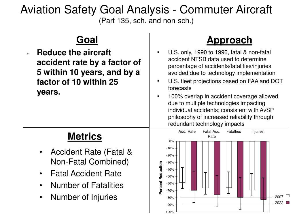 Aviation Safety Goal Analysis - Commuter Aircraft