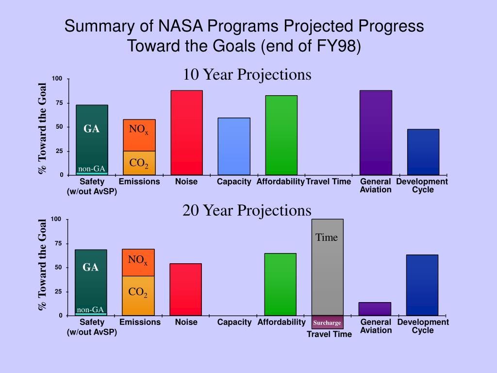 Summary of NASA Programs Projected Progress Toward the Goals (end of FY98)