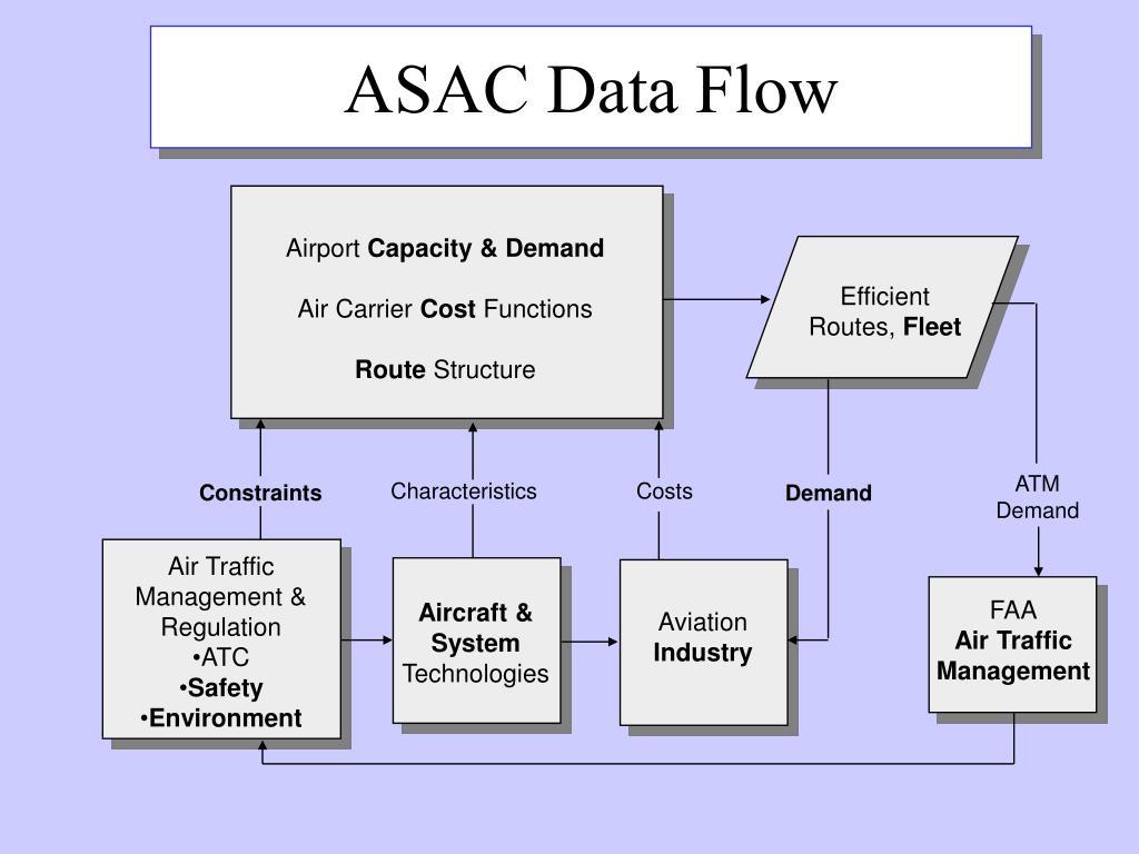 ASAC Data Flow